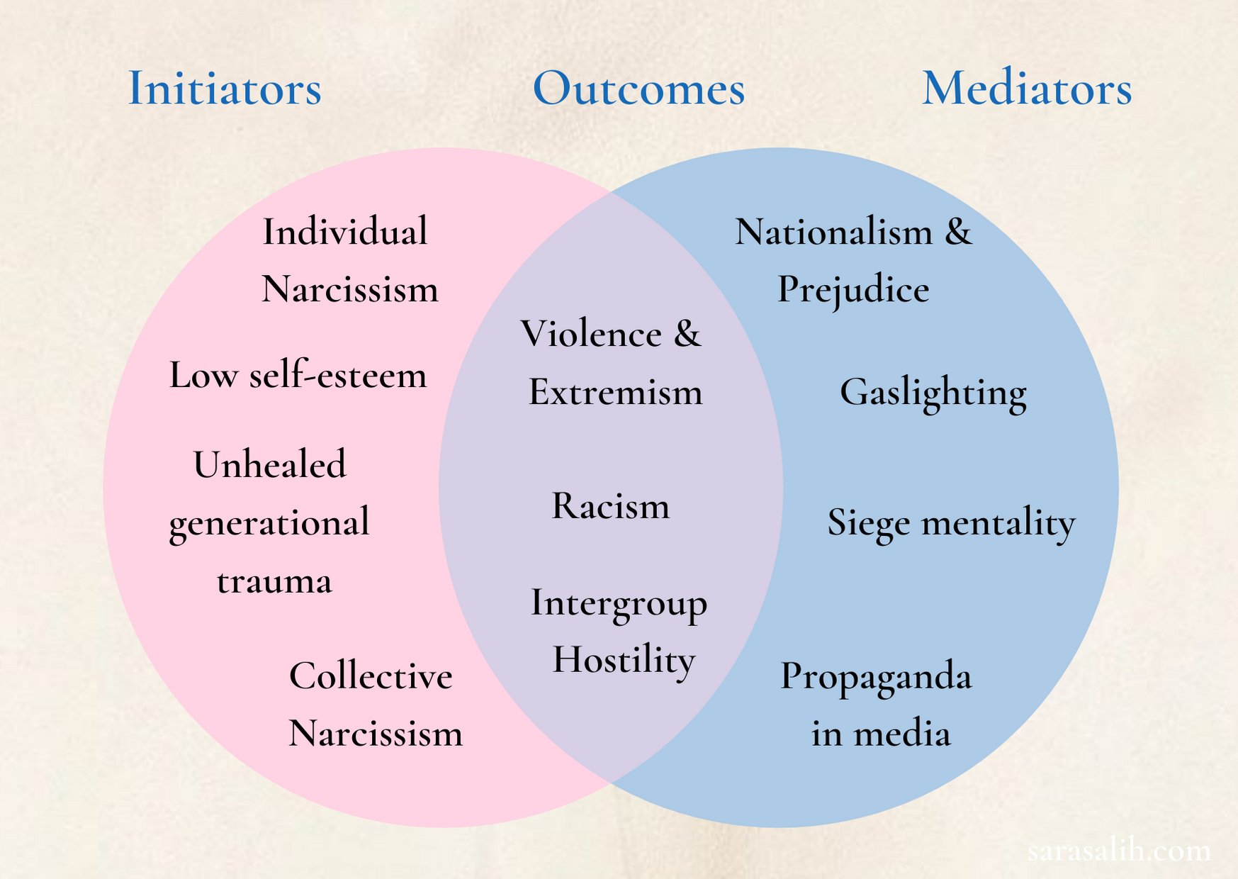 These initiating factors if unaddressed become catalysts for the mediator beliefs and behaviours, leading to outcomes such as violence, murder and ethnic cleansing.